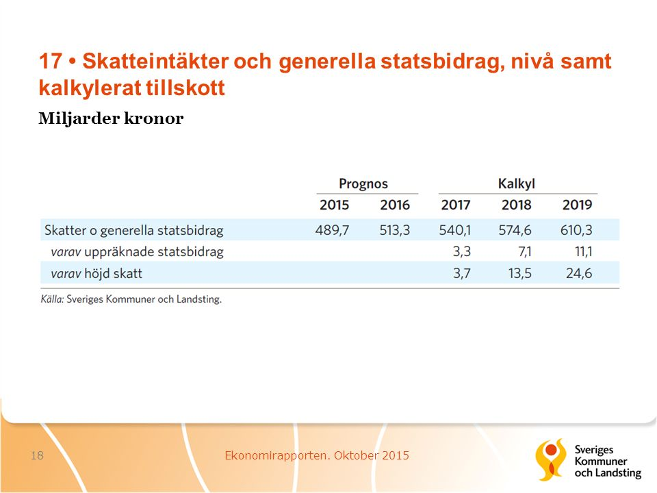 17 Skatteintäkter och generella statsbidrag, nivå samt kalkylerat tillskott 18Ekonomirapporten.