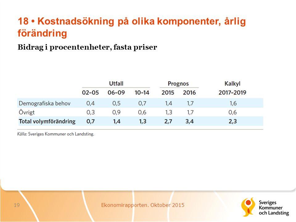 18 Kostnadsökning på olika komponenter, årlig förändring 19Ekonomirapporten.