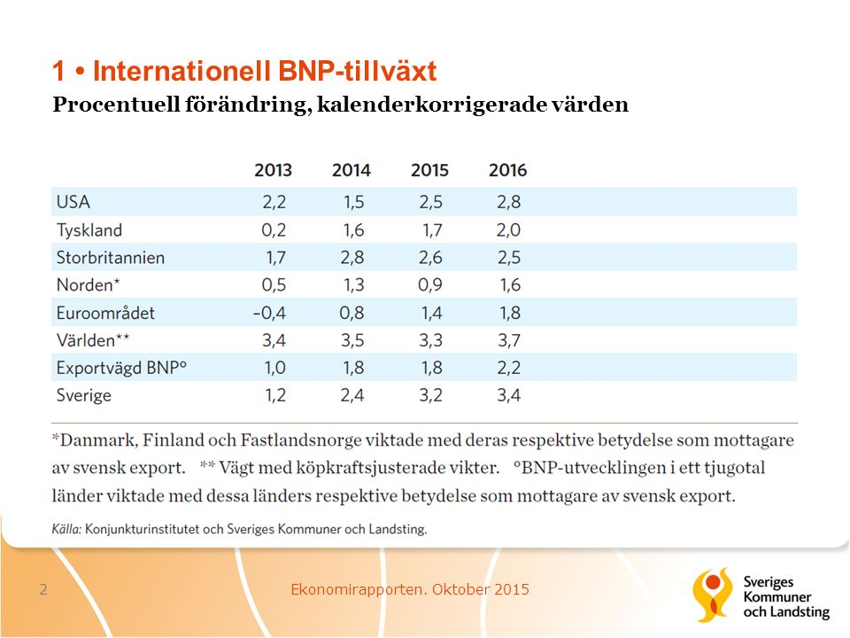1 Internationell BNP-tillväxt 2Ekonomirapporten.