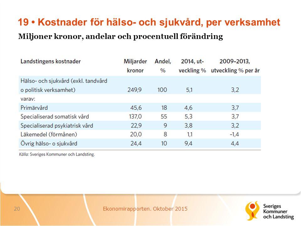 19 Kostnader för hälso- och sjukvård, per verksamhet 20Ekonomirapporten.