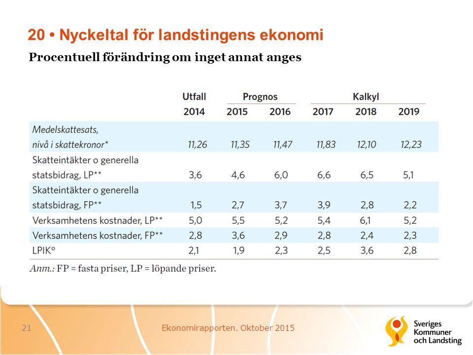 20 Nyckeltal för landstingens ekonomi 21Ekonomirapporten.