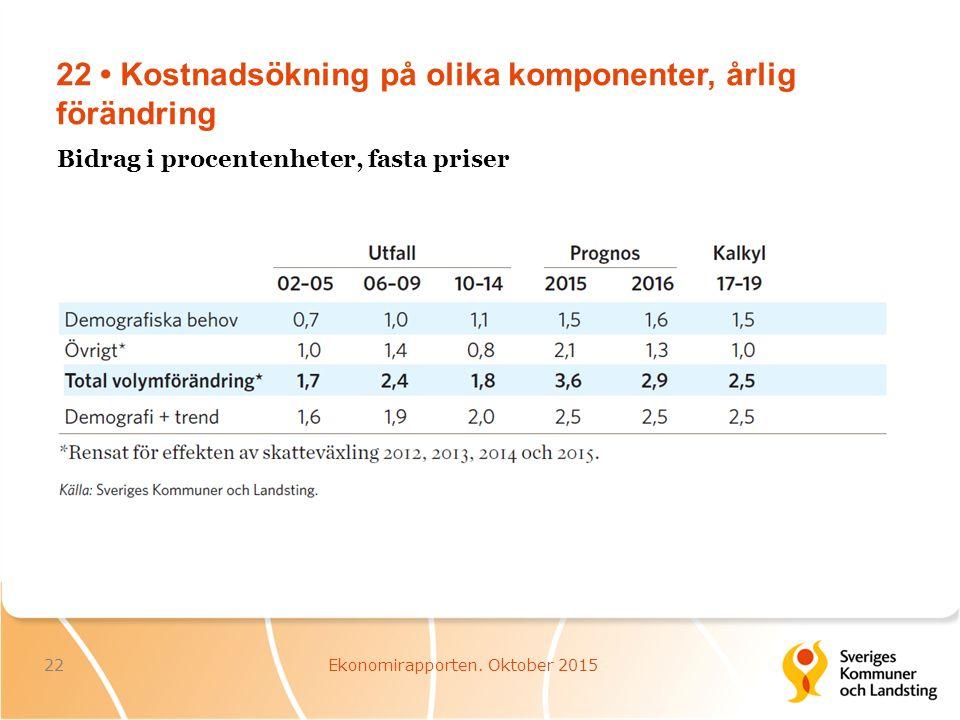22 Kostnadsökning på olika komponenter, årlig förändring 22Ekonomirapporten.
