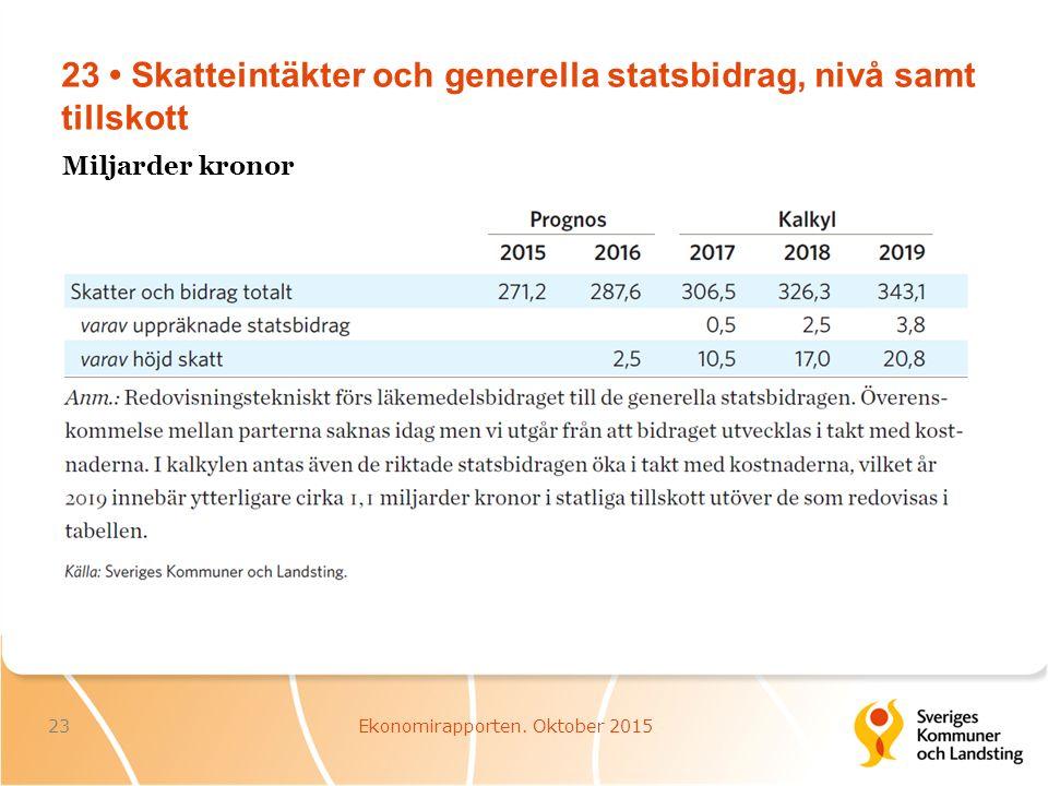 23 Skatteintäkter och generella statsbidrag, nivå samt tillskott 23Ekonomirapporten.