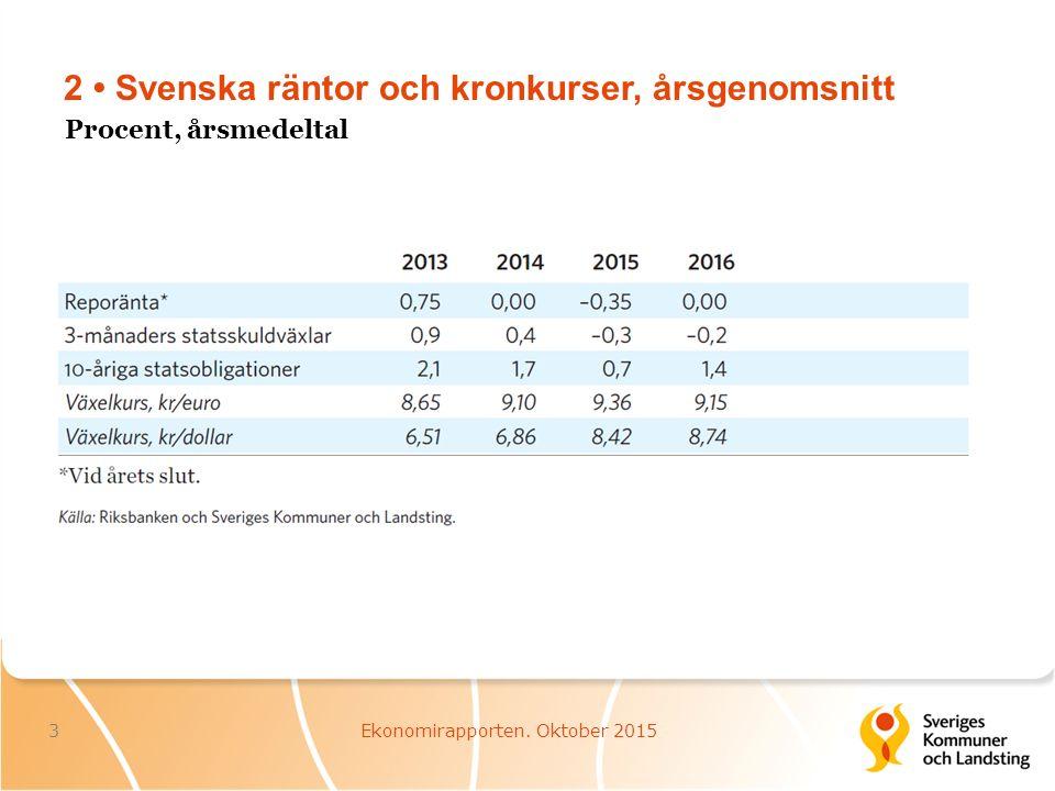 2 Svenska räntor och kronkurser, årsgenomsnitt 3Ekonomirapporten. Oktober 2015 Procent, årsmedeltal