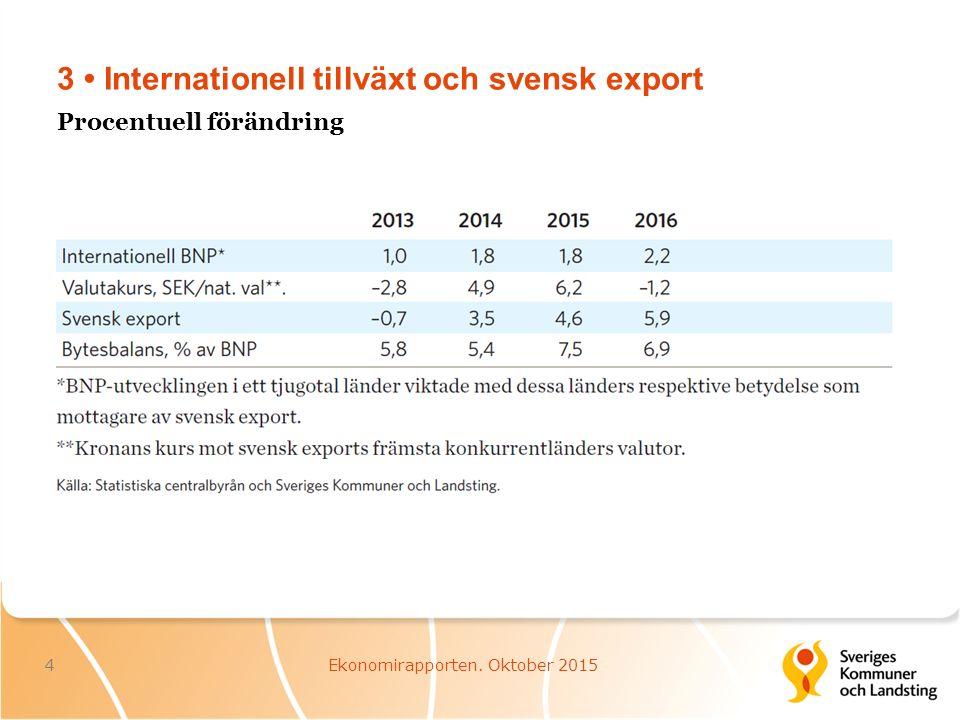 3 Internationell tillväxt och svensk export 4Ekonomirapporten. Oktober 2015 Procentuell förändring