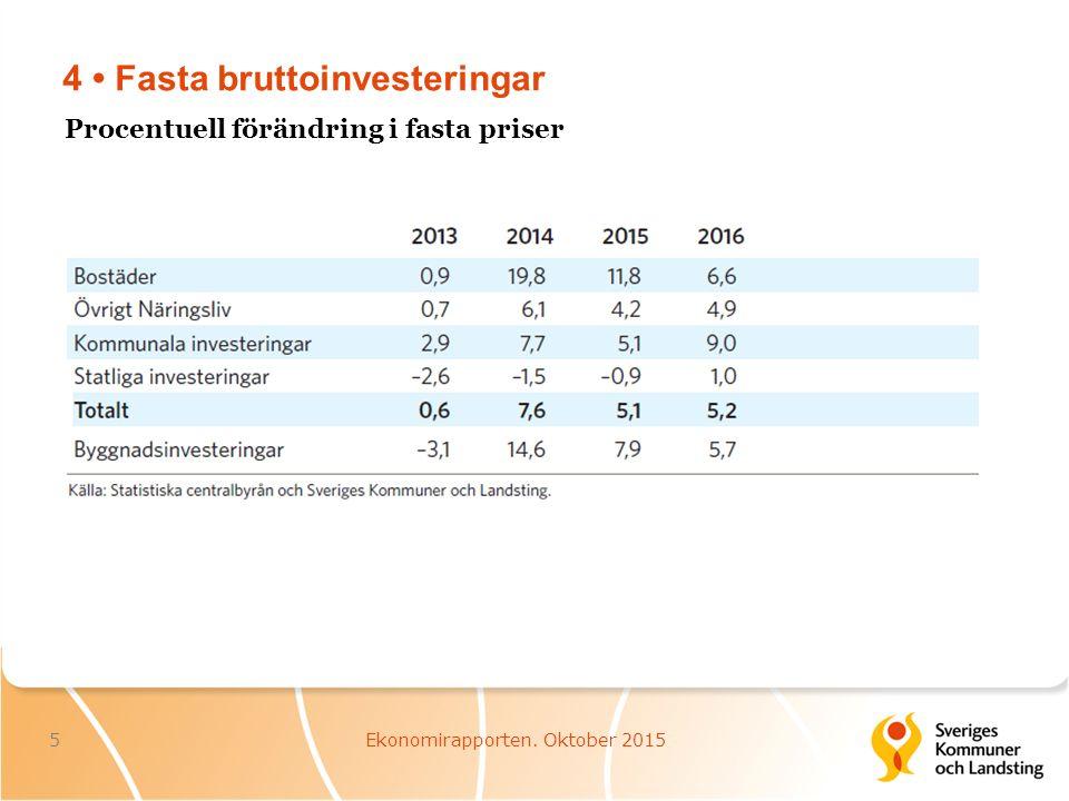 4 Fasta bruttoinvesteringar 5Ekonomirapporten. Oktober 2015 Procentuell förändring i fasta priser