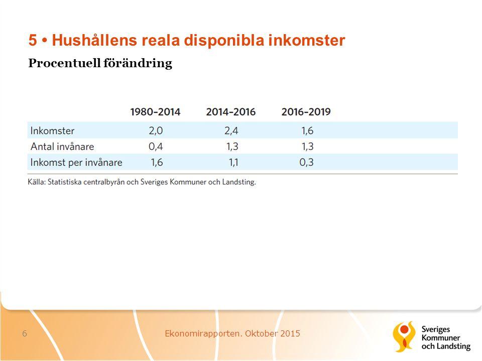 5 Hushållens reala disponibla inkomster 6Ekonomirapporten. Oktober 2015 Procentuell förändring