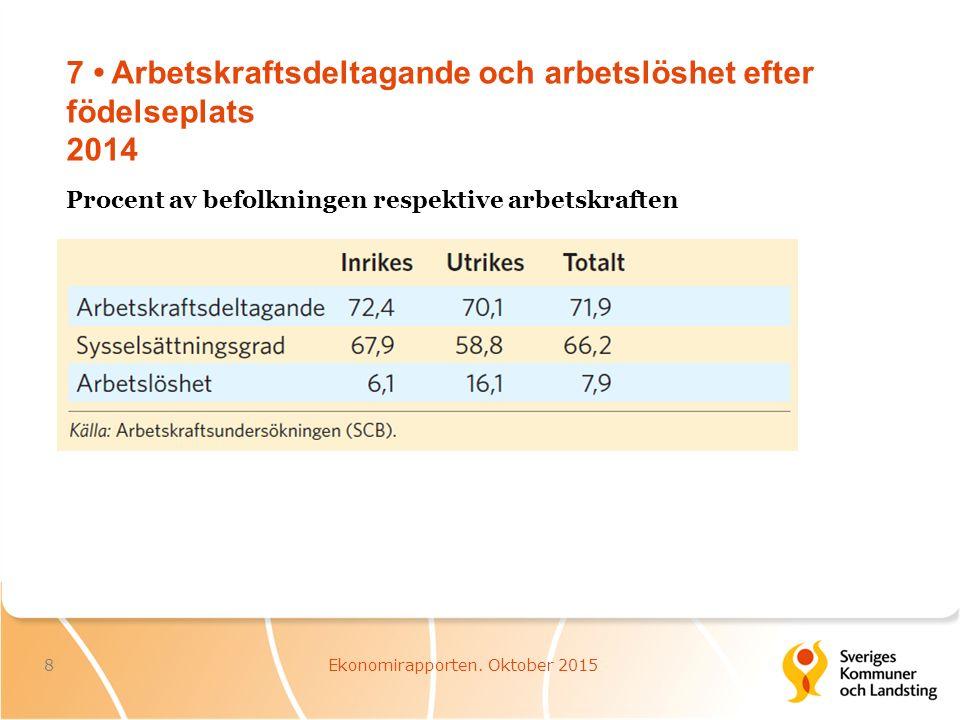 7 Arbetskraftsdeltagande och arbetslöshet efter födelseplats 2014 8Ekonomirapporten.