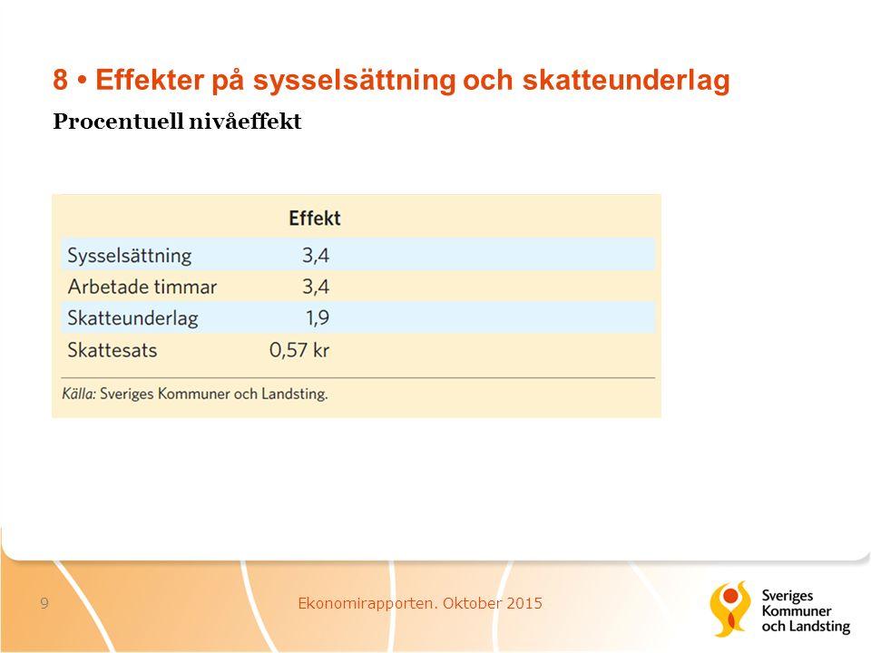 9 Försörjningsbalans 10Ekonomirapporten. Oktober 2015 Procentuell förändring i fasta priser