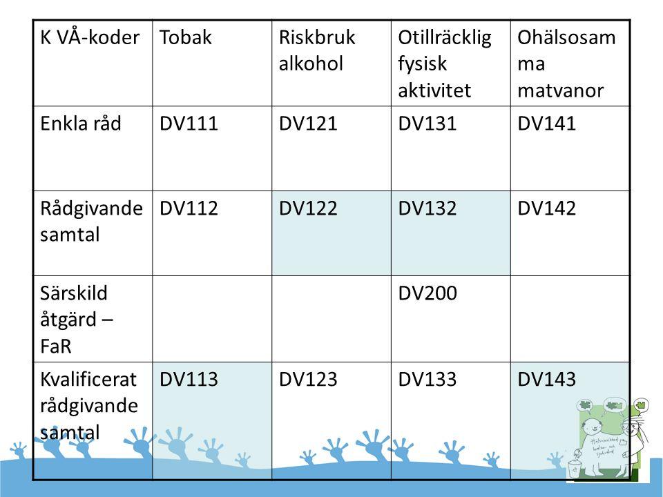 K VÅ-koderTobakRiskbruk alkohol Otillräcklig fysisk aktivitet Ohälsosam ma matvanor Enkla rådDV111DV121DV131DV141 Rådgivande samtal DV112DV122DV132DV142 Särskild åtgärd – FaR DV200 Kvalificerat rådgivande samtal DV113DV123DV133DV143