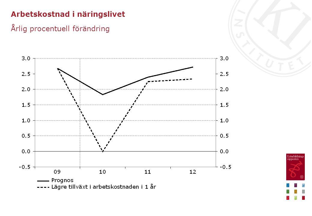 Arbetskostnad i näringslivet Årlig procentuell förändring