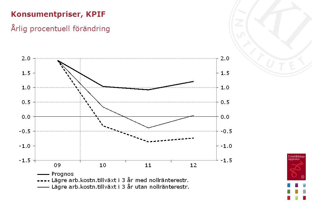 Konsumentpriser, KPIF Årlig procentuell förändring