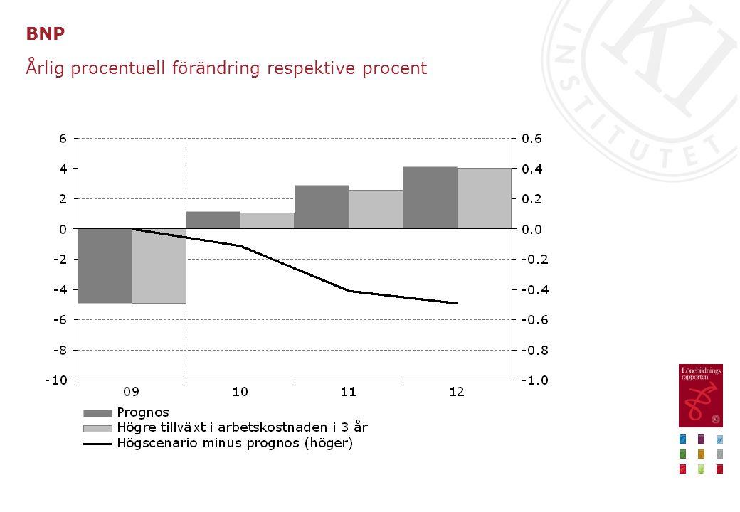 Sysselsättning i näringslivet vid 4 procents tillväxt i arbetskostnaden per år 2010–2012 Skillnad mot prognos, antal personer