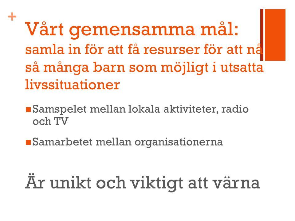 + Vårt gemensamma mål: samla in för att få resurser för att nå så många barn som möjligt i utsatta livssituationer Samspelet mellan lokala aktiviteter, radio och TV Samarbetet mellan organisationerna Är unikt och viktigt att värna