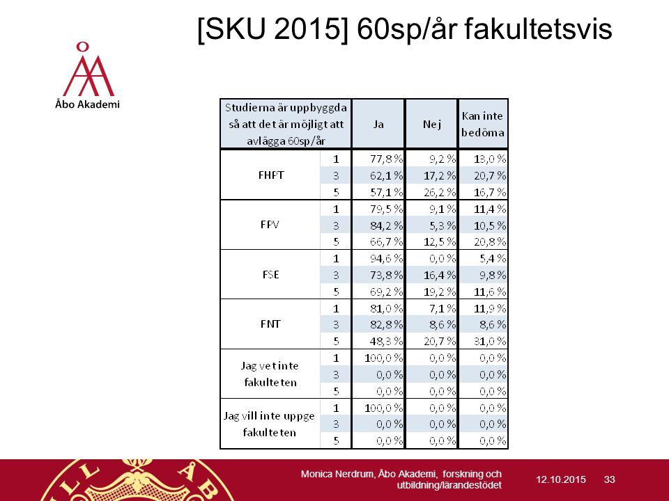 [SKU 2015] 60sp/år fakultetsvis 12.10.2015 Monica Nerdrum, Åbo Akademi, forskning och utbildning/lärandestödet 33