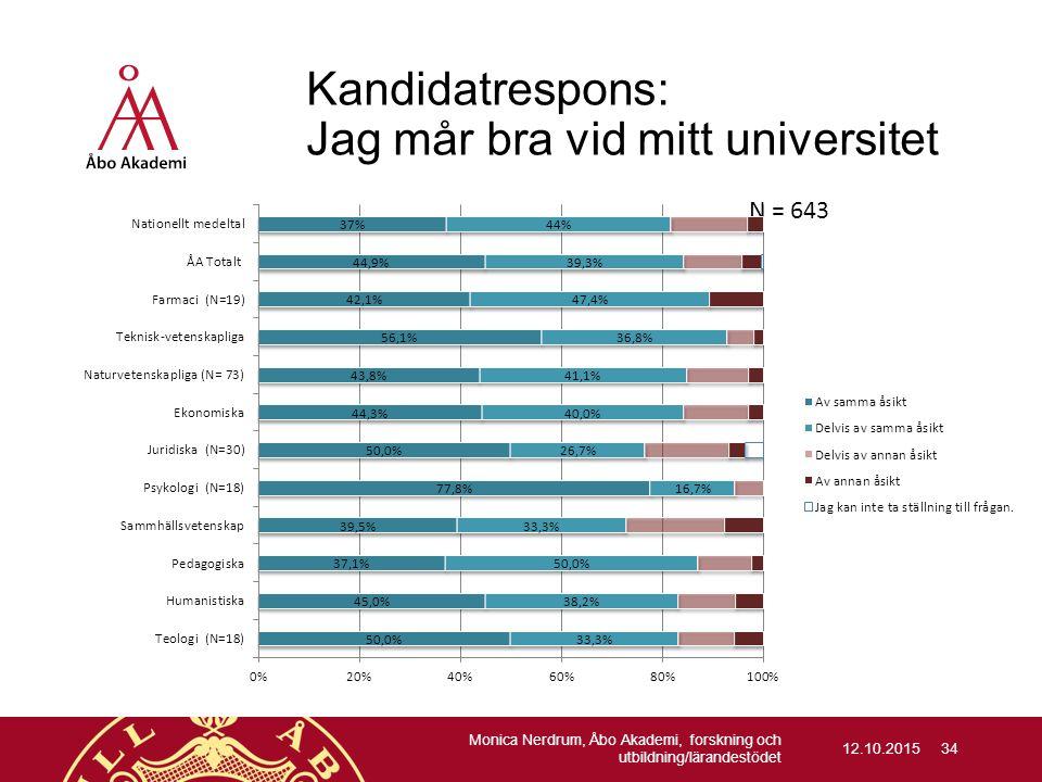 12.10.2015 Kandidatrespons: Jag mår bra vid mitt universitet N = 643 Monica Nerdrum, Åbo Akademi, forskning och utbildning/lärandestödet 34