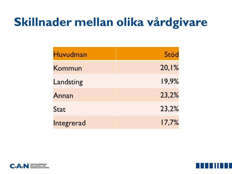 Skillnader mellan olika vårdgivare HuvudmanStöd Kommun20,1% Landsting19,9% Annan23,2% Stat23,2% Integrerad17,7%