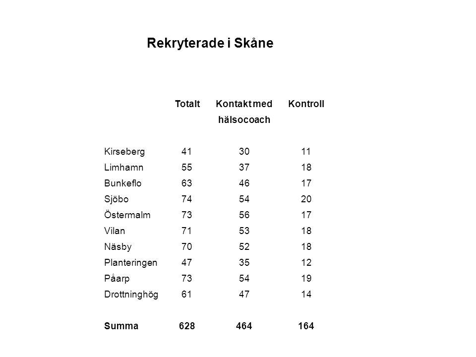 Rekryterade i Skåne TotaltKontakt medKontroll hälsocoach Kirseberg413011 Limhamn553718 Bunkeflo634617 Sjöbo745420 Östermalm735617 Vilan715318 Näsby705218 Planteringen473512 Påarp735419 Drottninghög614714 Summa628464164