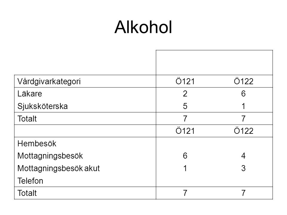 Alkohol VårdgivarkategoriÖ121Ö122 Läkare26 Sjuksköterska51 Totalt77 Ö121Ö122 Hembesök Mottagningsbesök64 Mottagningsbesök akut13 Telefon Totalt77