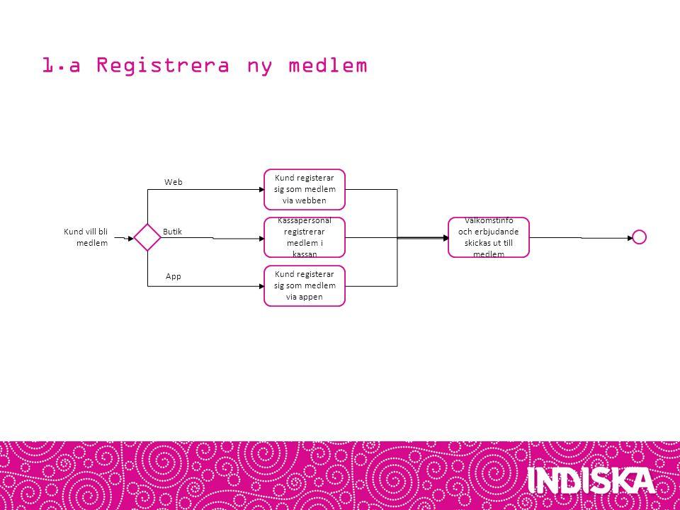 1.a Registrera ny medlem Kassapersonal registrerar medlem i kassan Kund vill bli medlem Välkomstinfo och erbjudande skickas ut till medlem Kund regist