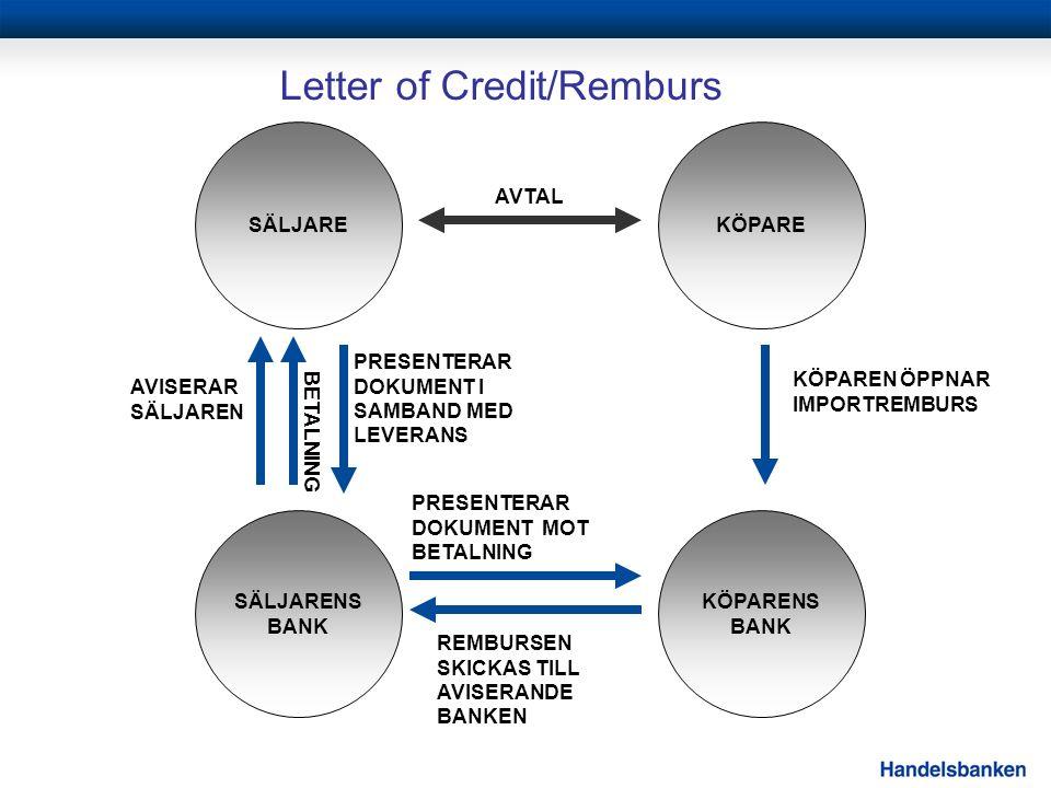 Letter of Credit/Remburs EXPORTÖR KÖPAREN ÖPPNAR IMPORTREMBURS REMBURSEN SKICKAS TILL AVISERANDE BANKEN AVISERAR SÄLJAREN PRESENTERAR DOKUMENT I SAMBAND MED LEVERANS PRESENTERAR DOKUMENT MOT BETALNING SÄLJAREKÖPARE SÄLJARENS BANK KÖPARENS BANK AVTAL BETALNING