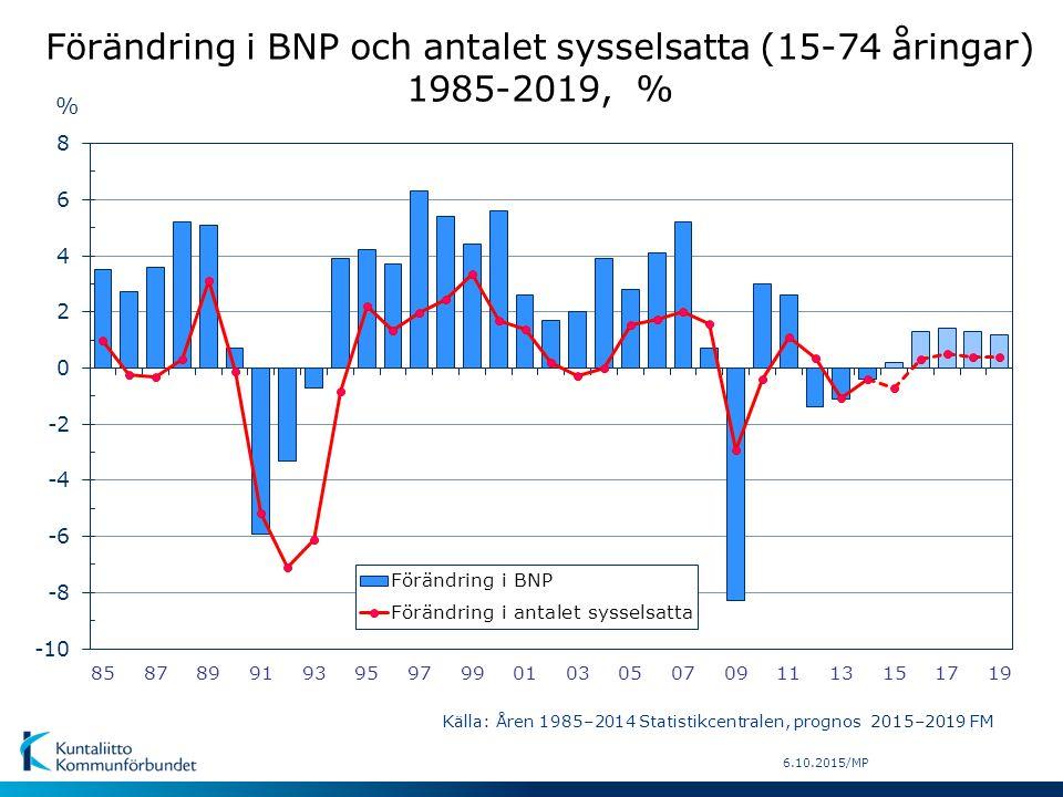 6.10.2015/MP % Förändring i BNP och antalet sysselsatta (15-74 åringar) 1985-2019, % Källa: Åren 1985–2014 Statistikcentralen, prognos 2015–2019 FM