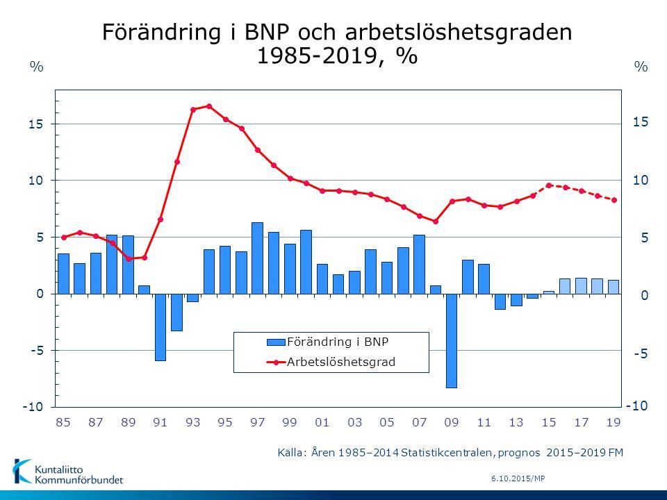 6.10.2015/MP % -5 0 5 10 15 -10 % Källa: Åren 1985–2014 Statistikcentralen, prognos 2015–2019 FM Förändring i BNP och arbetslöshetsgraden 1985-2019, %