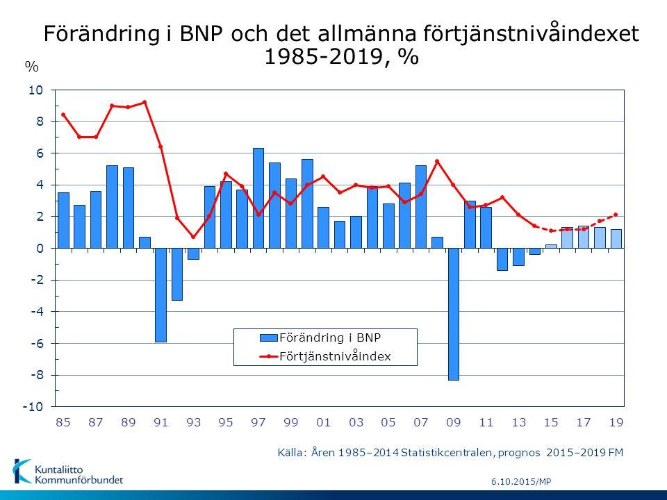 6.10.2015/MP % Förändring i BNP och det allmänna förtjänstnivåindexet 1985-2019, % Källa: Åren 1985–2014 Statistikcentralen, prognos 2015–2019 FM