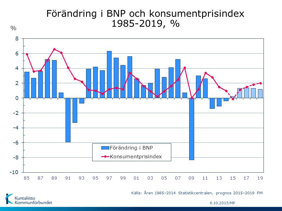 6.10.2015/MP % Förändring i BNP och konsumentprisindex 1985-2019, % Källa: Åren 1985–2014 Statistikcentralen, prognos 2015–2019 FM