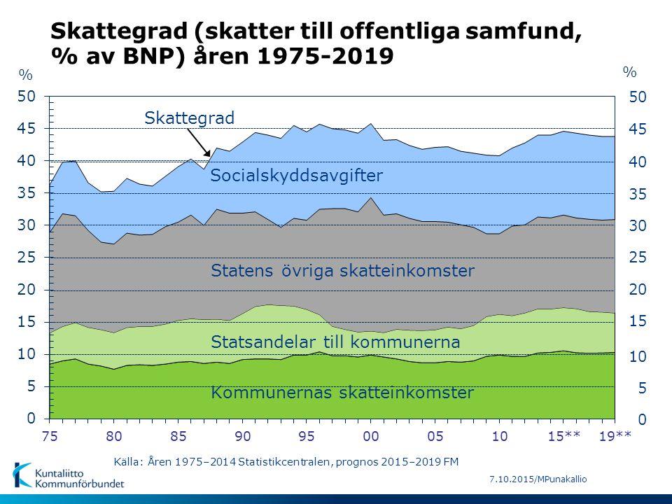 7.10.2015/MPunakallio % 5 15 30 40 50 0 % 10 25 35 45 20 Statens övriga skatteinkomster Skattegrad Kommunernas skatteinkomster Statsandelar till kommu