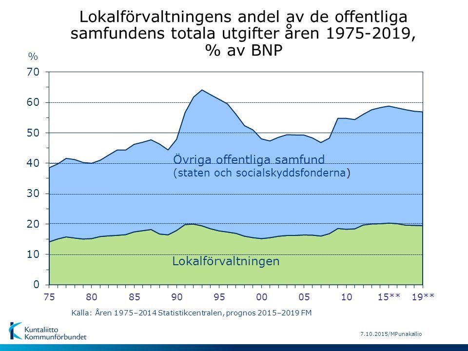 16.2.2015/MP 82 % 83 % 82 % Offentliga konsumtionsutgifter sammanlagt 50,2 md € därav: -kommuner och samkommuner 33,0 md € (65,8 %) FörsvarNärings- livfrågor Allmän offentlig förvalt- ning Fritid, kultur, religion Samhäll- skydd och rätts- skipning Miljö- skydd Bostads- försörjning och samh.- utveckl.