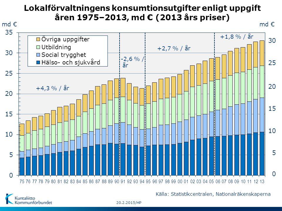 md € 5 10 15 20 25 30 0 md € -2,6 % / år +4,3 % / år +1,8 % / år 20.2.2015/HP +2,7 % / år Lokalförvaltningens konsumtionsutgifter enligt uppgift åren 1975–2013, md € (2013 års priser) Källa: Statistikcentralen, Nationalräkenskaperna