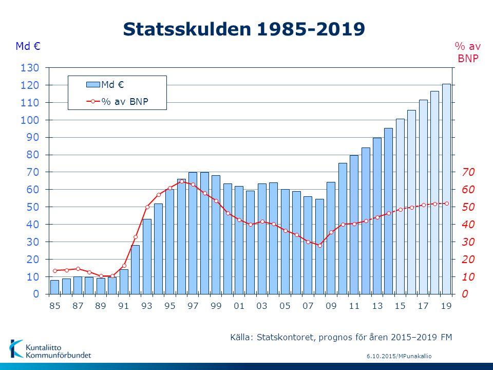 6.10.2015/MPunakallio Md € % av BNP Statsskulden 1985-2019 Källa: Statskontoret, prognos för åren 2015–2019 FM