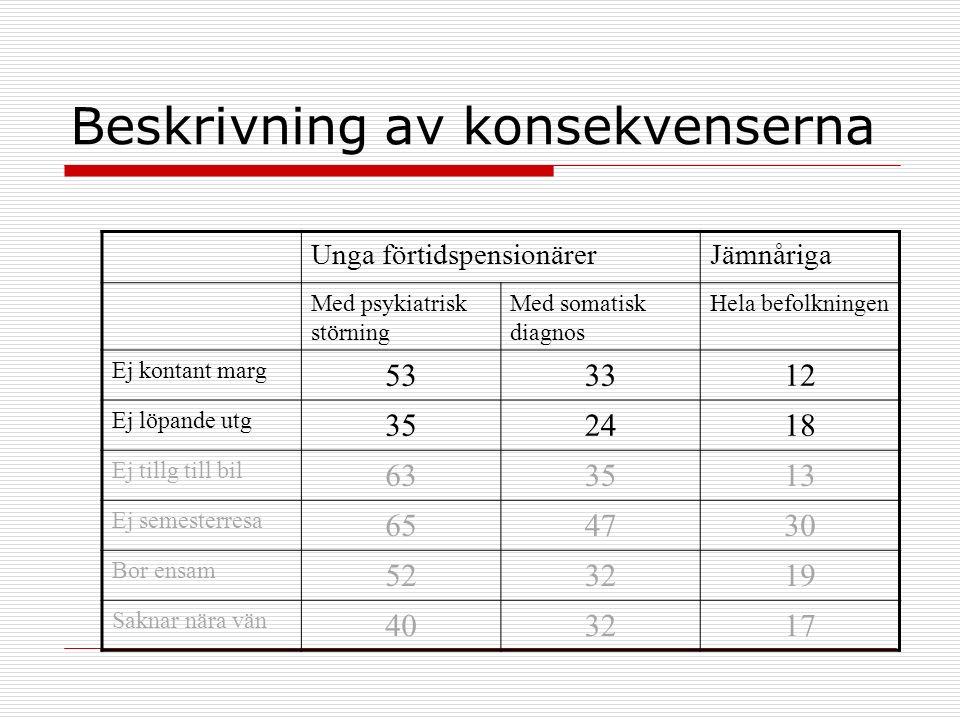 Beskrivning av konsekvenserna Unga förtidspensionärerJämnåriga Med psykiatrisk störning Med somatisk diagnos Hela befolkningen Ej kontant marg 533312