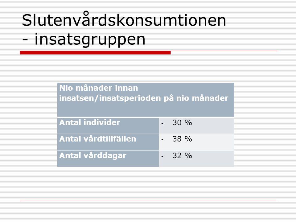 Slutenvårdskonsumtionen - insatsgruppen Nio månader innan insatsen/insatsperioden på nio månader Antal individer - 30 % Antal vårdtillfällen - 38 % An