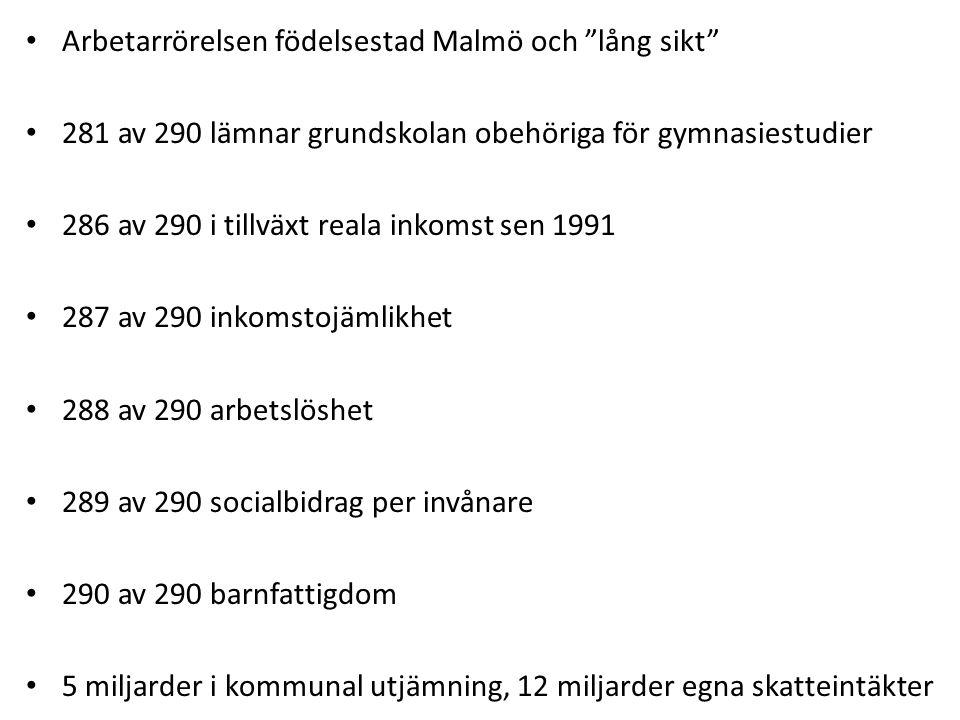 """Arbetarrörelsen födelsestad Malmö och """"lång sikt"""" 281 av 290 lämnar grundskolan obehöriga för gymnasiestudier 286 av 290 i tillväxt reala inkomst sen"""