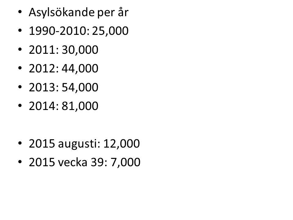 Asylsökande per år 1990-2010: 25,000 2011: 30,000 2012: 44,000 2013: 54,000 2014: 81,000 2015 augusti: 12,000 2015 vecka 39: 7,000
