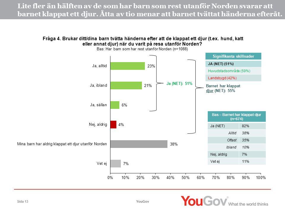 YouGovSida 13 Lite fler än hälften av de som har barn som rest utanför Norden svarar att barnet klappat ett djur.