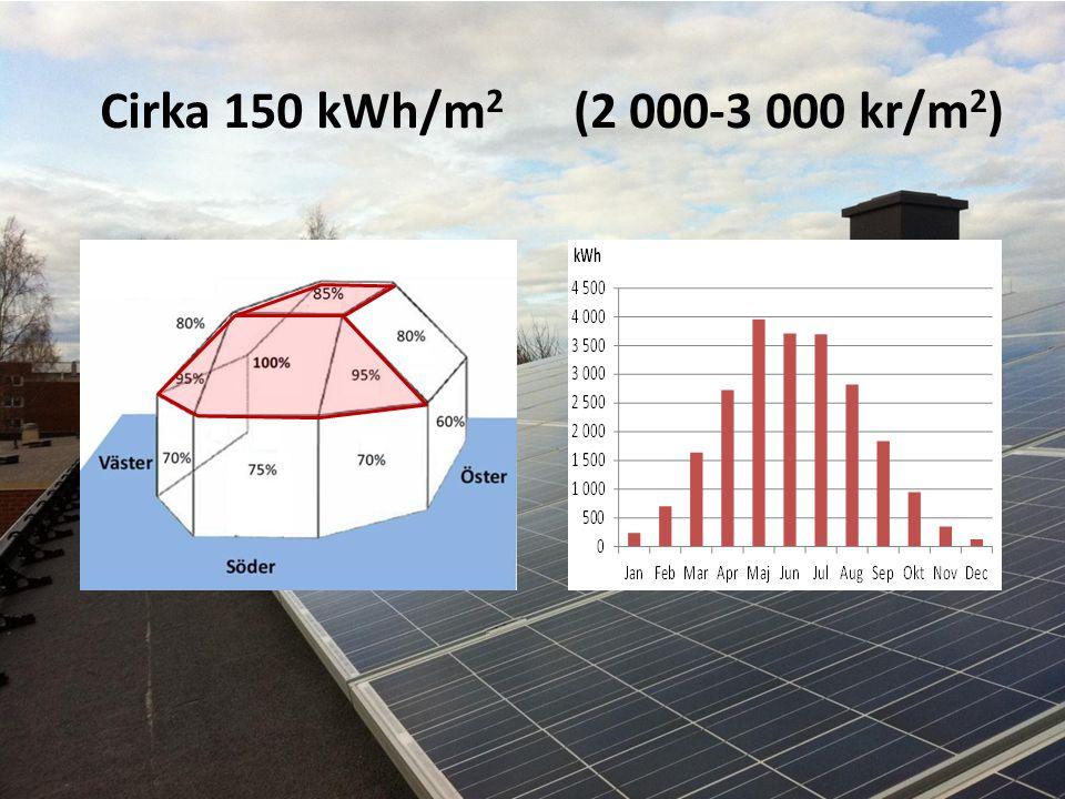 Cirka 150 kWh/m 2 (2 000-3 000 kr/m 2 )