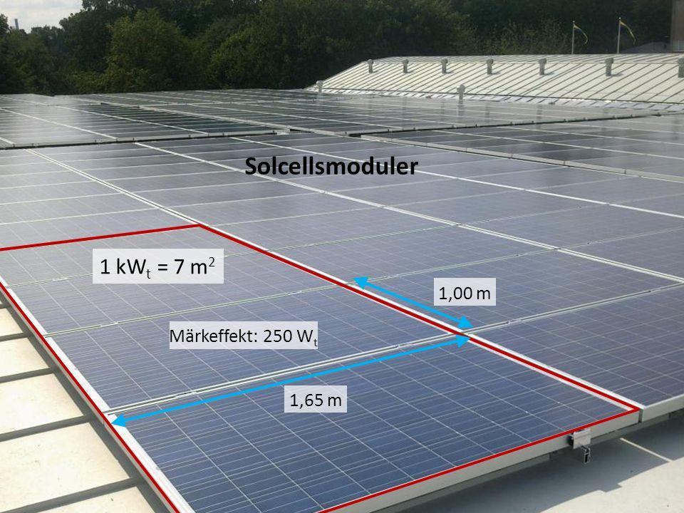Solcellsmoduler Märkeffekt: 250 W t 1,65 m 1,00 m 1 kW t = 7 m 2