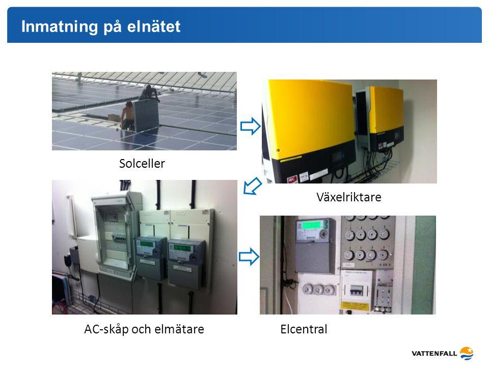 Inmatning på elnätet Solceller AC-skåp och elmätare Växelriktare Elcentral