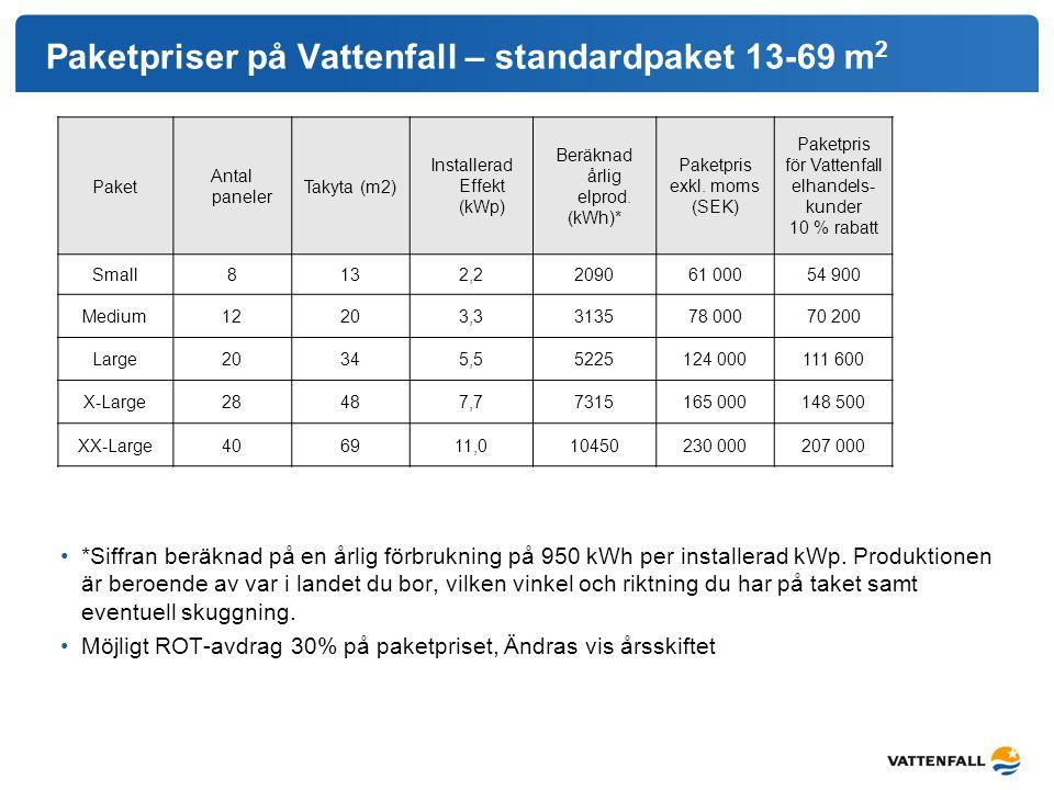 Paketpriser på Vattenfall – standardpaket 13-69 m 2 Paket Antal paneler Takyta (m2) Installerad Effekt (kWp) Beräknad årlig elprod. (kWh)* Paketpris e