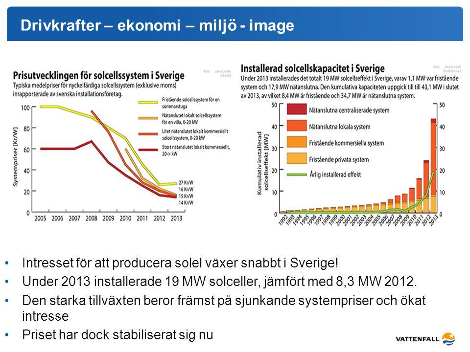 Drivkrafter – ekonomi – miljö - image Intresset för att producera solel växer snabbt i Sverige! Under 2013 installerade 19 MW solceller, jämfört med 8