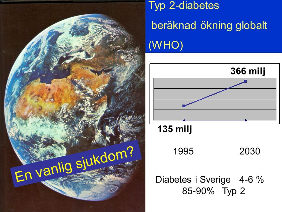 Typ 2-diabetes beräknad ökning globalt (WHO) Diabetes i Sverige 4-6 % 85-90% Typ 2 19952030 135 milj 366 milj En vanlig sjukdom?
