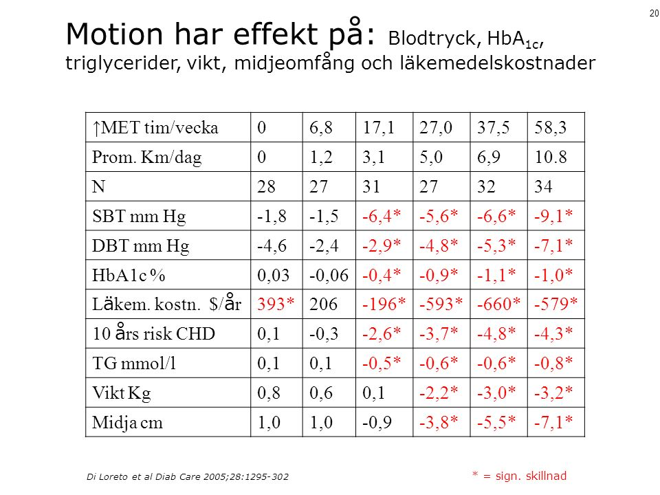 20 Di Loreto et al Diab Care 2005;28:1295-302 * = sign. skillnad Motion har effekt på: Blodtryck, HbA 1c, triglycerider, vikt, midjeomfång och läkemed
