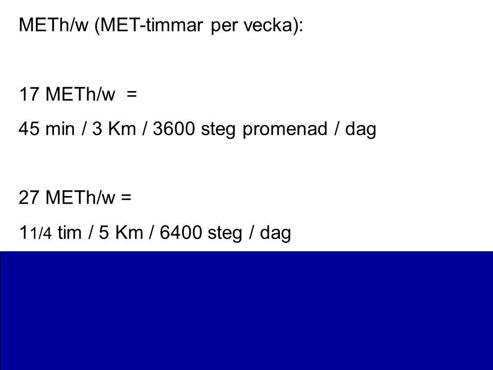 METh/w (MET-timmar per vecka): 17 METh/w = 45 min / 3 Km / 3600 steg promenad / dag 27 METh/w = 1 1/4 tim / 5 Km / 6400 steg / dag