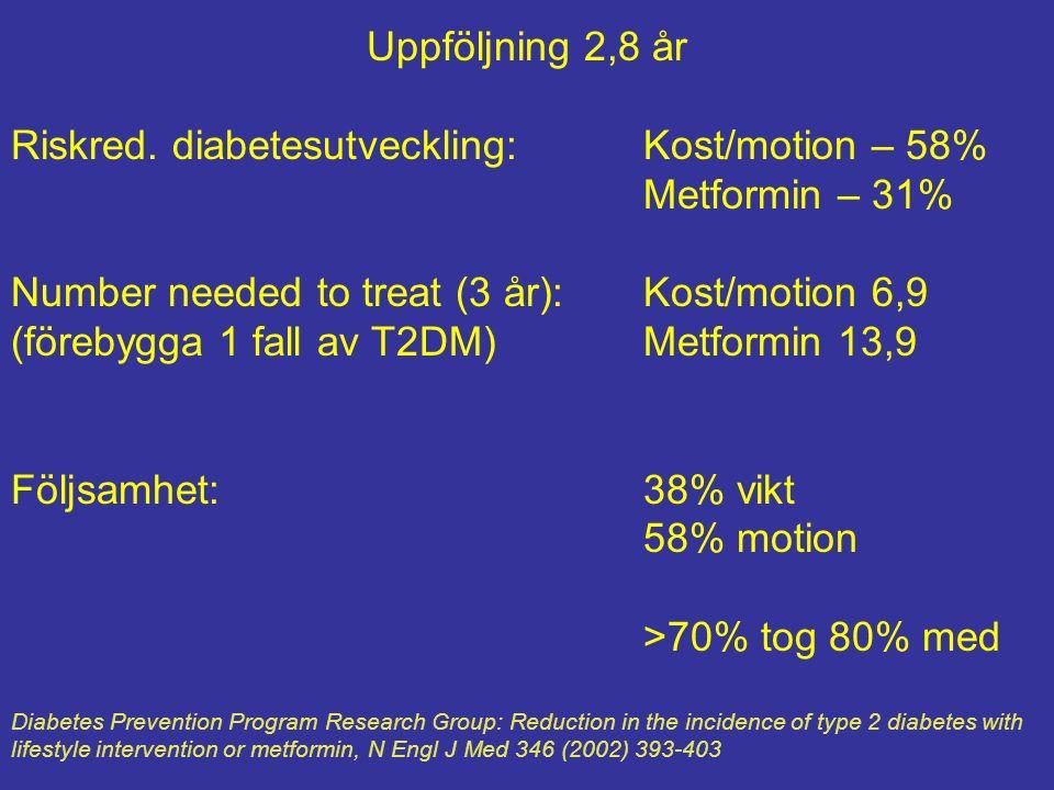 Uppföljning 2,8 år Riskred. diabetesutveckling:Kost/motion – 58% Metformin – 31% Number needed to treat (3 år):Kost/motion 6,9 (förebygga 1 fall av T2