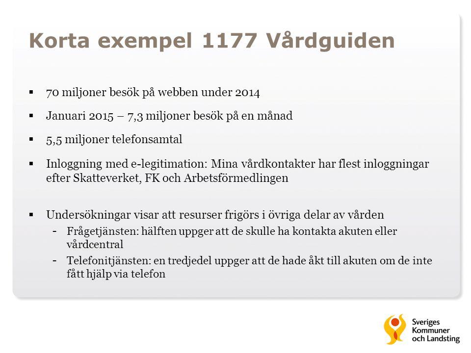 Korta exempel 1177 Vårdguiden  70 miljoner besök på webben under 2014  Januari 2015 – 7,3 miljoner besök på en månad  5,5 miljoner telefonsamtal 