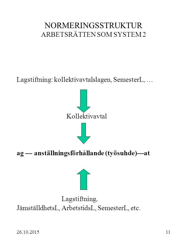 11 NORMERINGSSTRUKTUR ARBETSRÄTTEN SOM SYSTEM 2 Lagstiftning: kollektivavtalslagen, SemesterL, … Kollektivavtal ag — anställningsförhållande (työsuhde