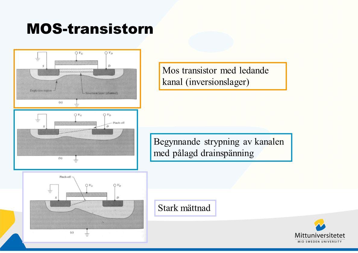 MOS-transistorn Mos transistor med ledande kanal (inversionslager) Begynnande strypning av kanalen med pålagd drainspänning Stark mättnad